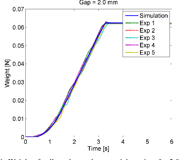 Figure 7.21: Weight of collected granular material vs. time for 2.0 mm gap size.