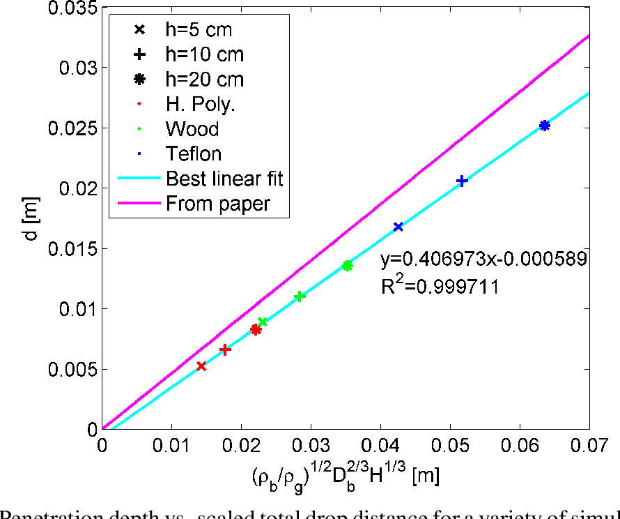 Figure 7.25: Penetration depth vs. scaled total drop distance for a variety of simulation experiments