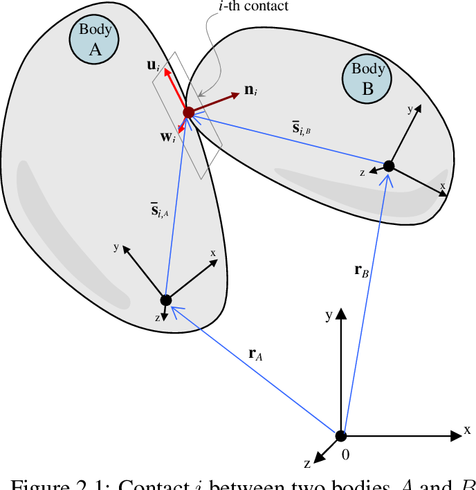 Figure 2.1: Contact i between two bodies A and B.