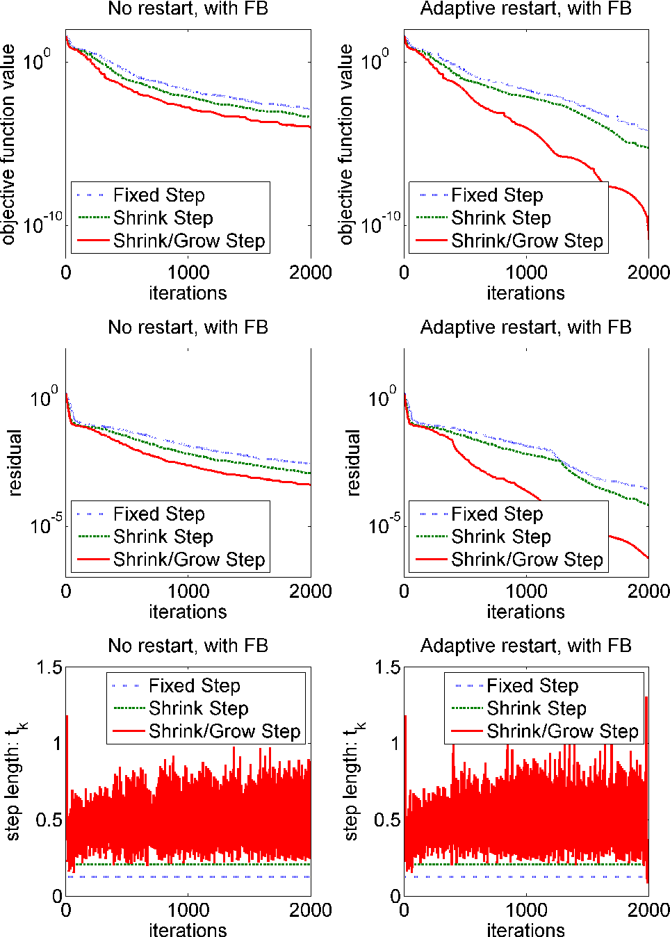 Figure 4.4: Comparison of objective function, residual, and step length for APGD with and without adaptive step size.