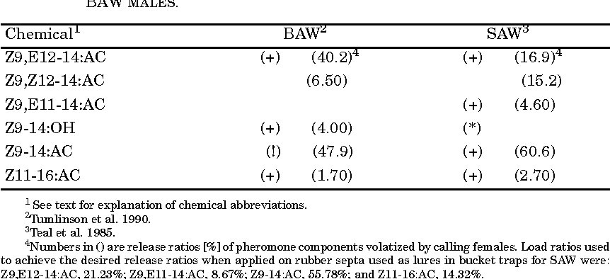 Table 1 from RESPONSE OF SPODOPTERA EXIGUA AND S   ERIDANIA