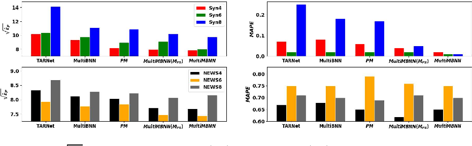 Figure 4 for MultiMBNN: Matched and Balanced Causal Inference with Neural Networks