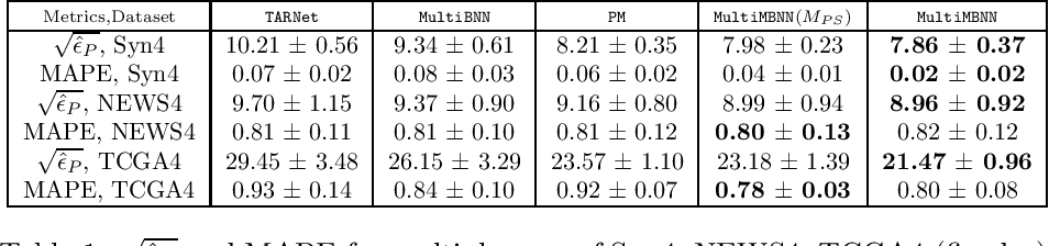 Figure 2 for MultiMBNN: Matched and Balanced Causal Inference with Neural Networks