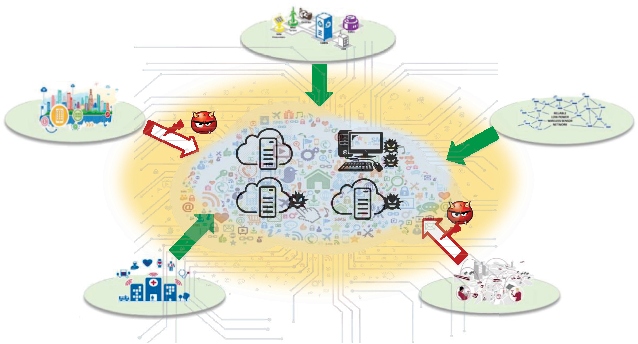 Figure 1 for Secure Mobile Edge Computing in IoT via Collaborative Online Learning