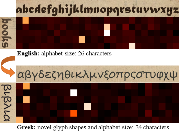Figure 1 for Adaptive Text Recognition through Visual Matching