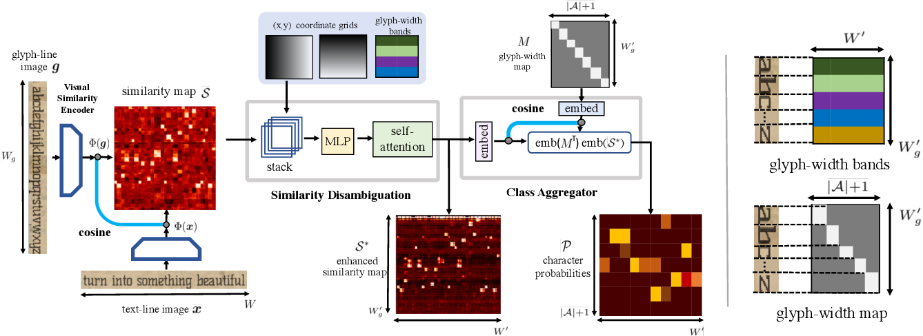 Figure 3 for Adaptive Text Recognition through Visual Matching
