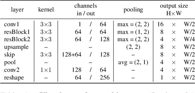 Figure 2 for Adaptive Text Recognition through Visual Matching