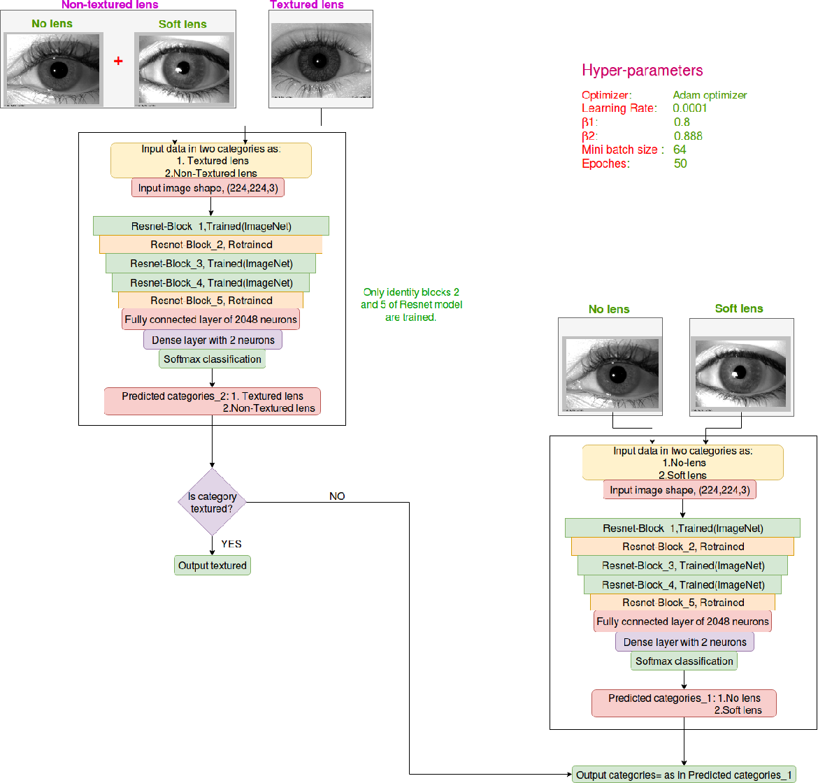 Figure 1 for GHCLNet: A Generalized Hierarchically tuned Contact Lens detection Network