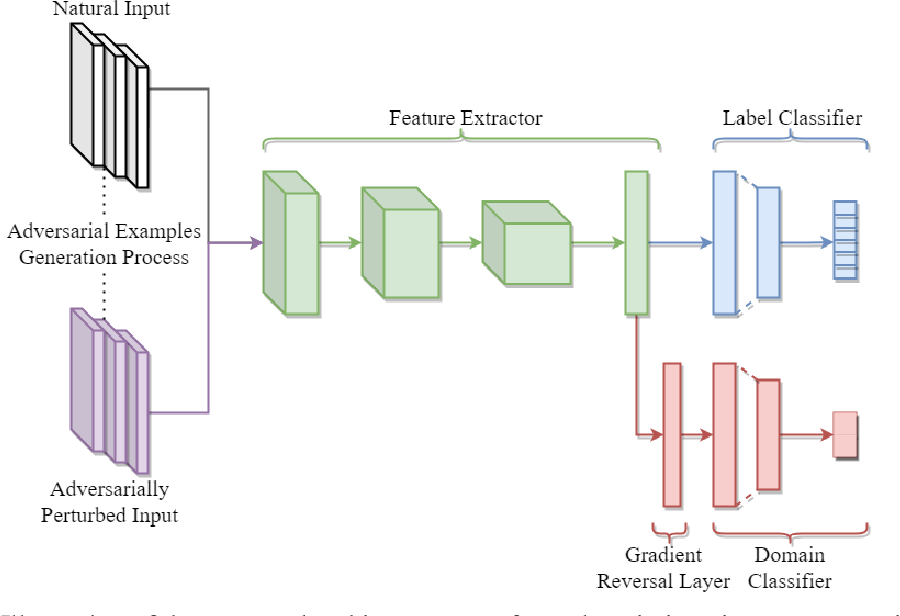 Figure 1 for Domain Invariant Adversarial Learning