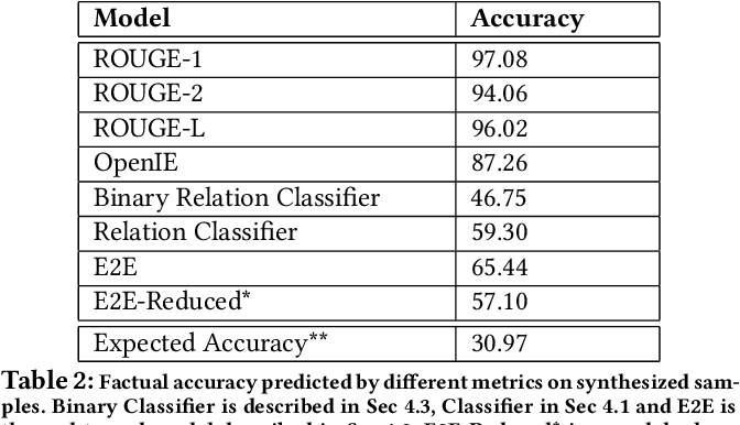 Figure 2 for Assessing The Factual Accuracy of Generated Text
