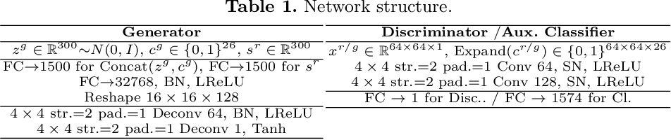 Figure 2 for Impressions2Font: Generating Fonts by Specifying Impressions
