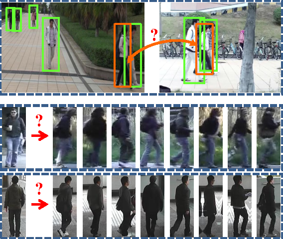 Figure 1 for Deep Ranking for Person Re-identification via Joint Representation Learning