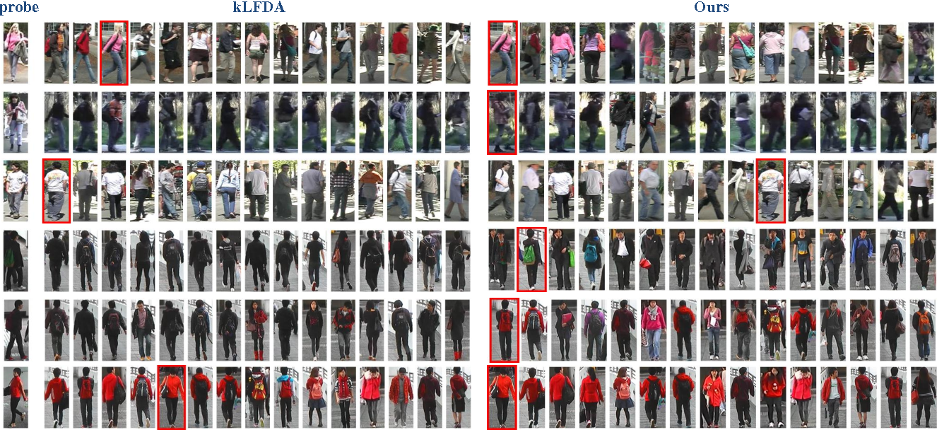 Figure 2 for Deep Ranking for Person Re-identification via Joint Representation Learning