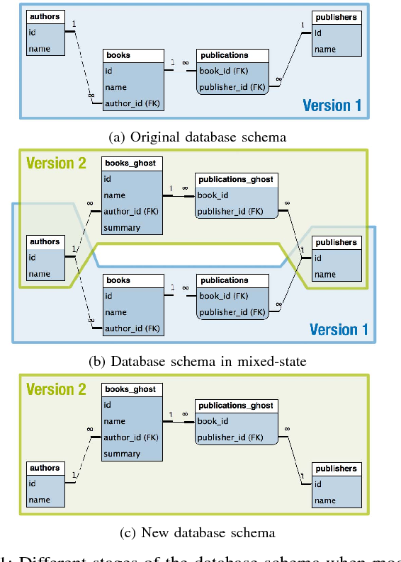 Figure 1 from Continuous Deployment and Schema Evolution in