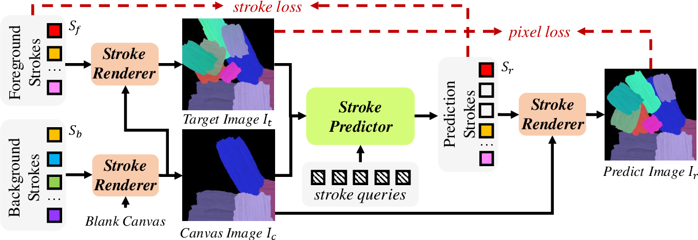 Figure 2 for Paint Transformer: Feed Forward Neural Painting with Stroke Prediction