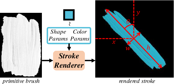 Figure 4 for Paint Transformer: Feed Forward Neural Painting with Stroke Prediction