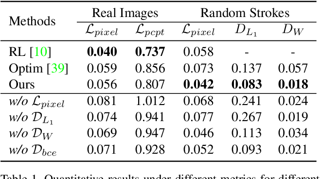 Figure 1 for Paint Transformer: Feed Forward Neural Painting with Stroke Prediction