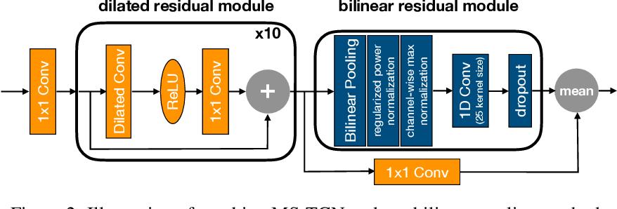 Figure 4 for Low-rank Random Tensor for Bilinear Pooling