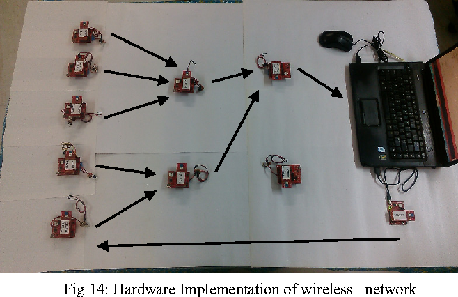 Fig 14: Hardware Implementation of wireless network along with a server