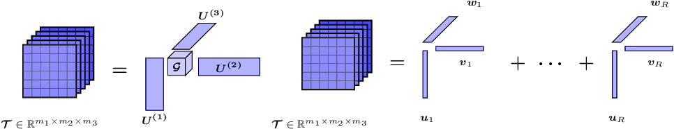 Figure 1 for New Riemannian preconditioned algorithms for tensor completion via polyadic decomposition