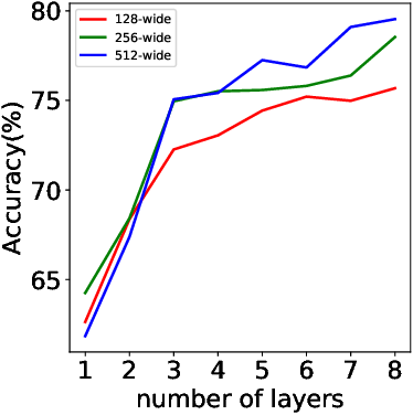 Figure 1 for Harmonic Decompositions of Convolutional Networks