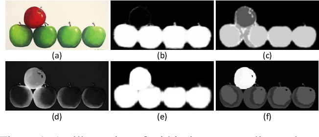 Figure 1 for An End-to-End Network for Co-Saliency Detection in One Single Image