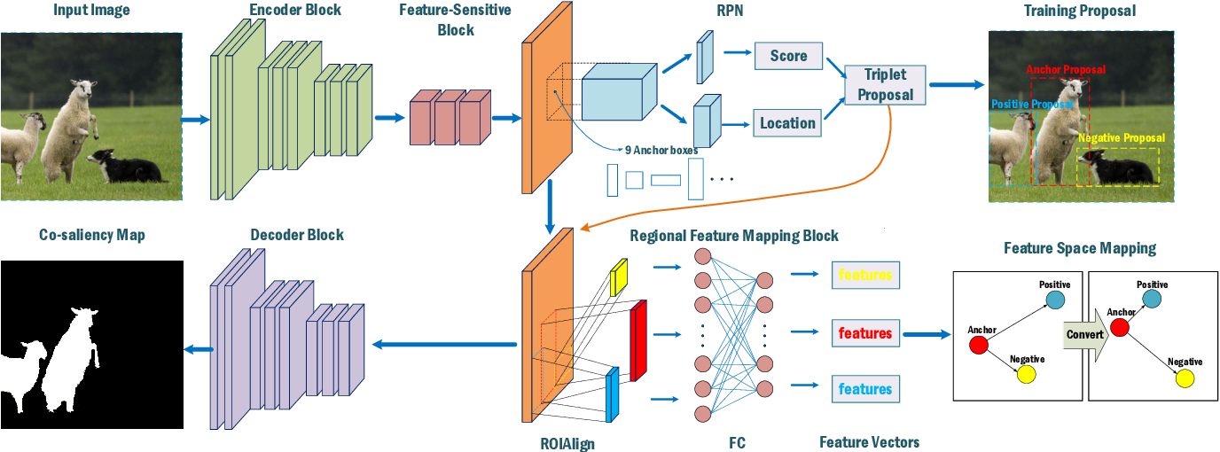 Figure 3 for An End-to-End Network for Co-Saliency Detection in One Single Image