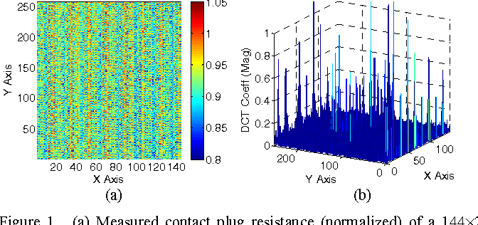 Figure 1. (a) Measured contact plug resistance (normalized) of a 144×256 array. (b) Discrete cosine transform (DCT) coefficients (magnitude) of the measured contact plug resistance.
