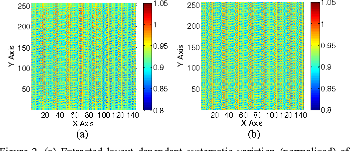 Figure 2. (a) Extracted layout-dependent systematic variation (normalized) of contact plug resistance. (b) Spatial distribution of different contact layout patterns in the test chip.