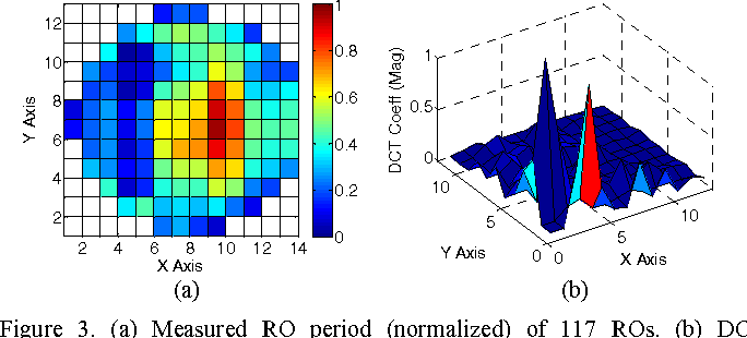 Figure 3. (a) Measured RO period (normalized) of 117 ROs. (b) DCT coefficients (magnitude) of the measured RO period.