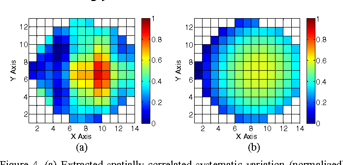 Figure 4. (a) Extracted spatially correlated systematic variation (normalized) of RO period by sparse regression. (b) Extracted spatially correlated systematic variation by using linear and quadratic templates.