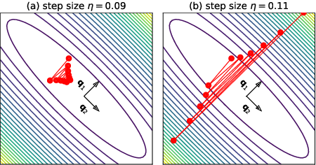 Figure 2 for Gradient Descent on Neural Networks Typically Occurs at the Edge of Stability
