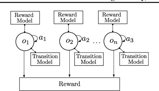 Figure 1 for Plug and Play, Model-Based Reinforcement Learning