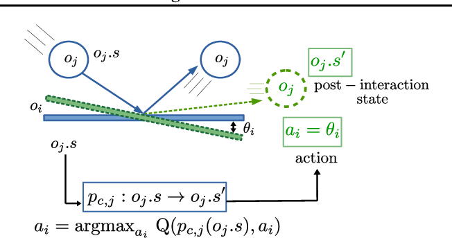 Figure 3 for Plug and Play, Model-Based Reinforcement Learning