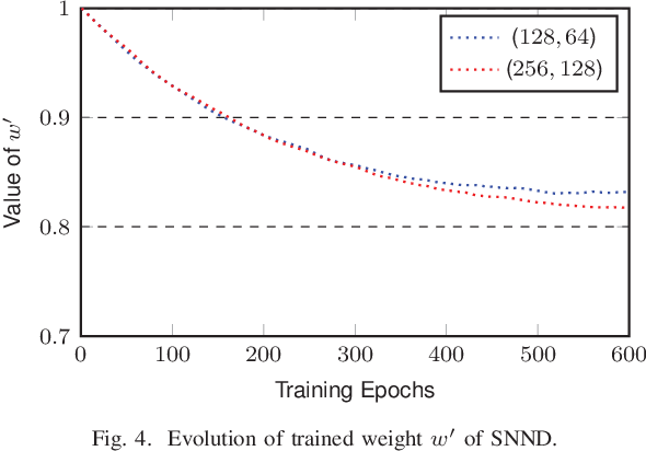 Figure 4 for Polar Decoding on Sparse Graphs with Deep Learning