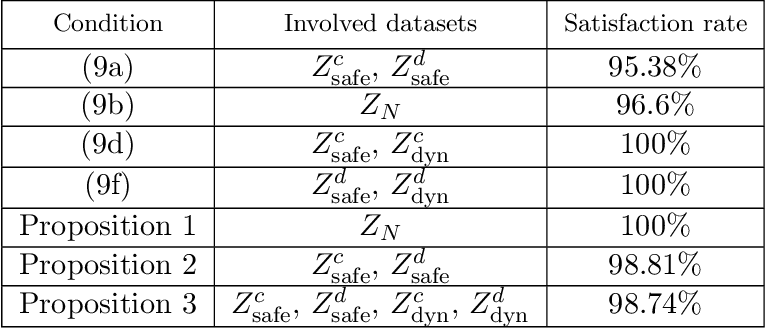 Figure 4 for Learning Hybrid Control Barrier Functions from Data