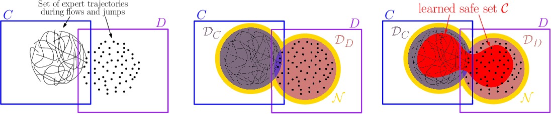 Figure 1 for Learning Hybrid Control Barrier Functions from Data