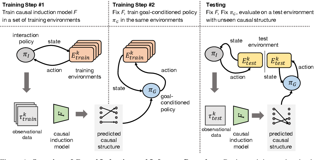 Figure 1 for Causal Induction from Visual Observations for Goal Directed Tasks