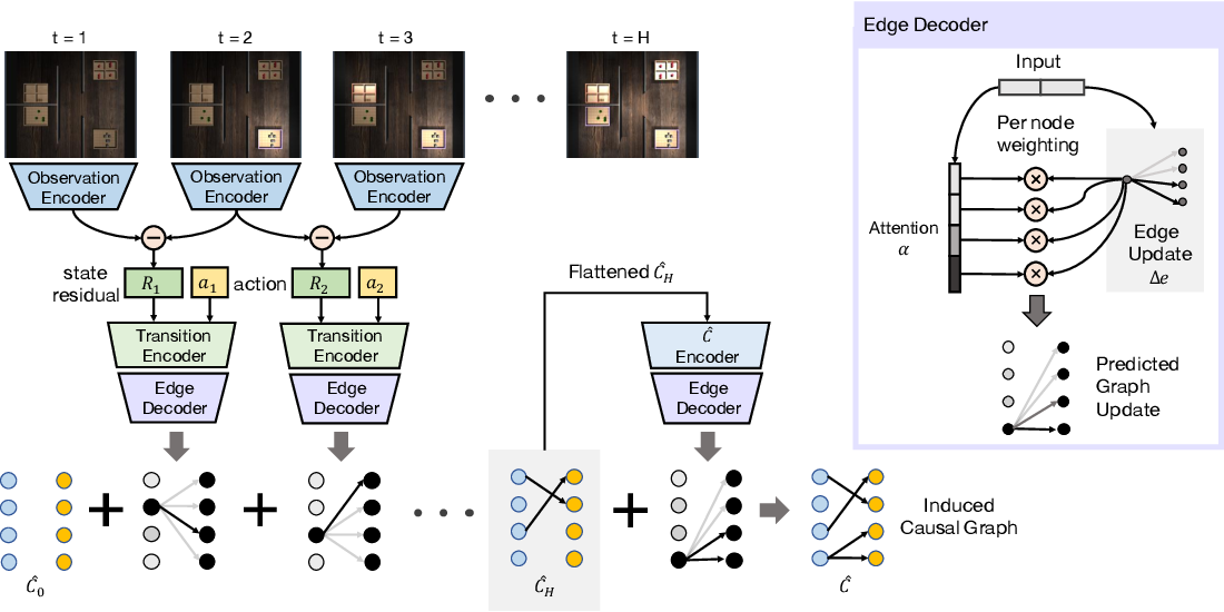 Figure 2 for Causal Induction from Visual Observations for Goal Directed Tasks