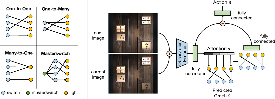 Figure 3 for Causal Induction from Visual Observations for Goal Directed Tasks