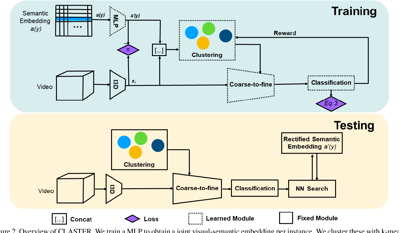 Figure 3 for CLASTER: Clustering with Reinforcement Learning for Zero-Shot Action Recognition