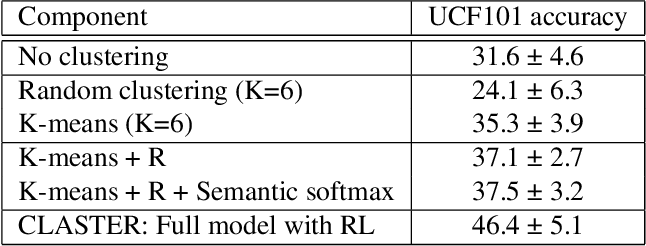 Figure 2 for CLASTER: Clustering with Reinforcement Learning for Zero-Shot Action Recognition