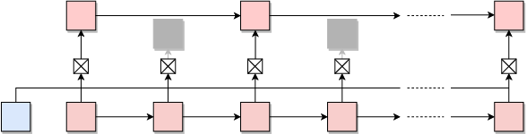 Figure 1 for Focused Hierarchical RNNs for Conditional Sequence Processing