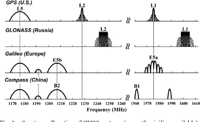 Figure 1 from A Dual-Channel Compass/GPS/GLONASS/Galileo
