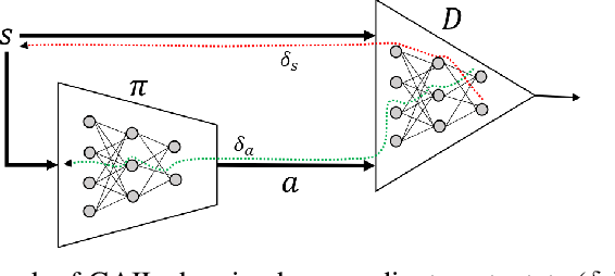 Figure 1 for Dyna-AIL : Adversarial Imitation Learning by Planning