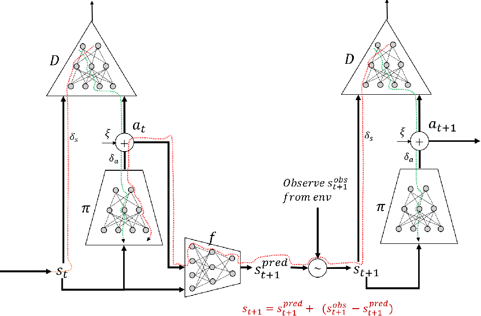 Figure 2 for Dyna-AIL : Adversarial Imitation Learning by Planning