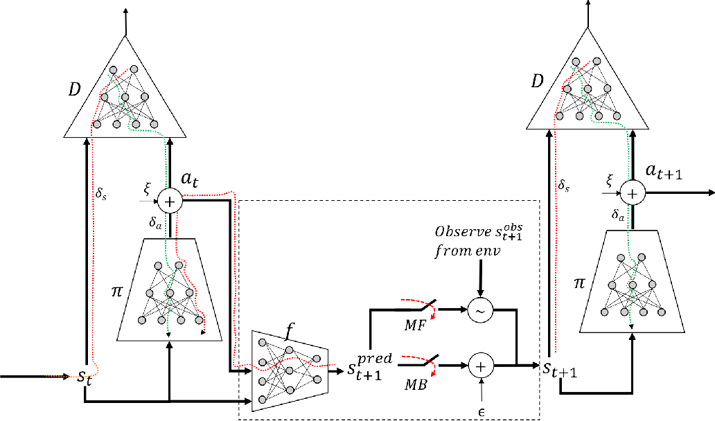 Figure 3 for Dyna-AIL : Adversarial Imitation Learning by Planning