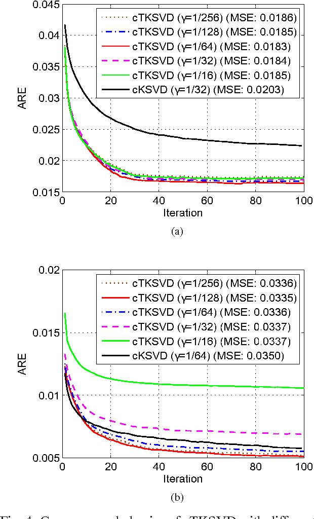 Figure 4 for Joint Sensing Matrix and Sparsifying Dictionary Optimization for Tensor Compressive Sensing