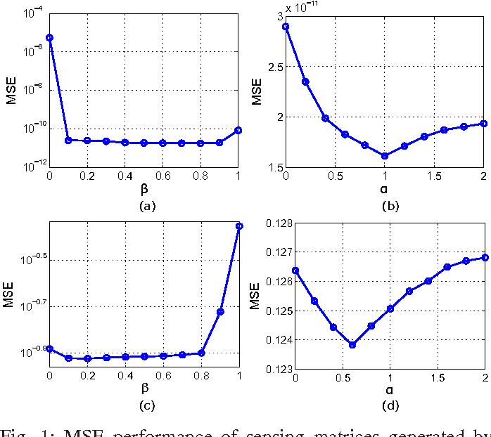 Figure 1 for Joint Sensing Matrix and Sparsifying Dictionary Optimization for Tensor Compressive Sensing
