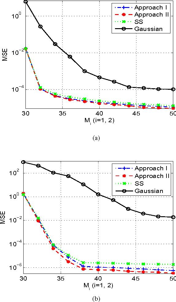 Figure 2 for Joint Sensing Matrix and Sparsifying Dictionary Optimization for Tensor Compressive Sensing